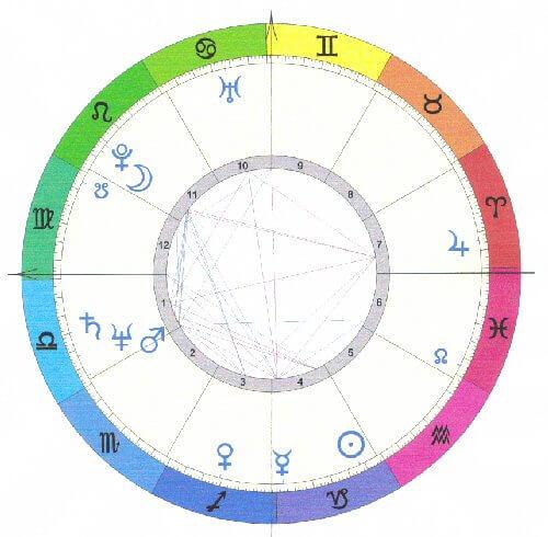 curso de astrologia carta natal astral