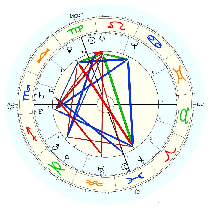 curso de astrologia carta natal