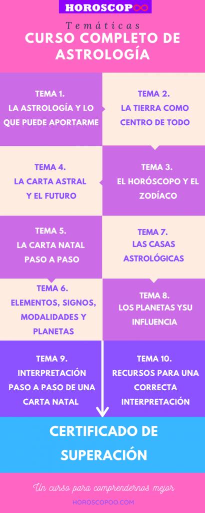 curso completo astrologia infografia tematicas
